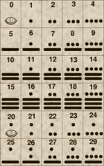 Ancient Maya Facts (1/3)