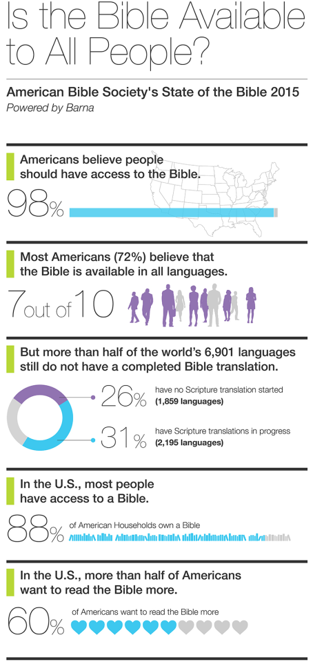 American Bible Society Research